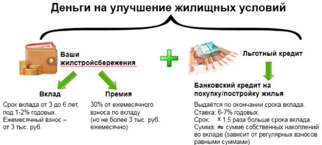 Ипотечно-накопительная программа Республики Башкортостан - Жилищные строительные сбережения на схеме